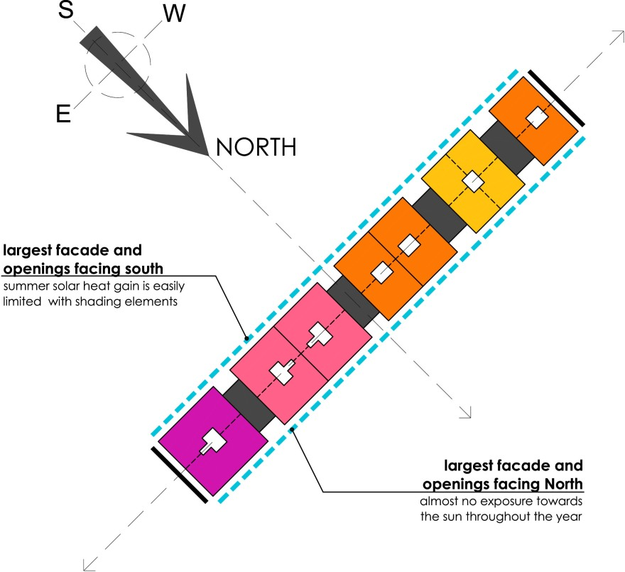 Units Orientation - Row