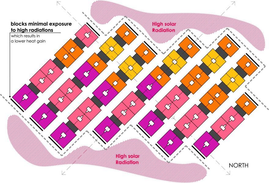 Units Orientation - Cluster
