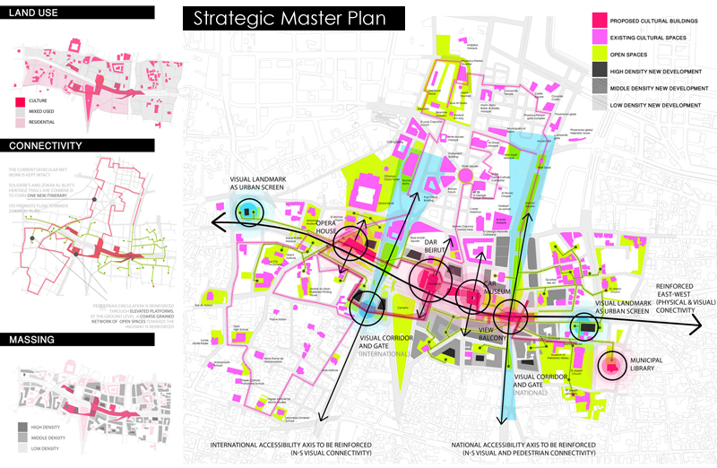 sheet11- Strategic Master Plan
